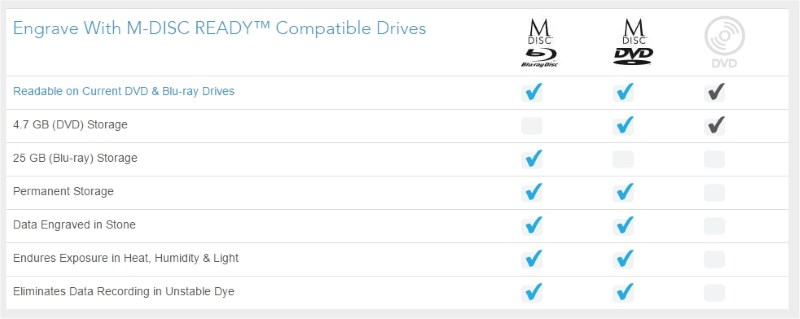 m-disc-vs-dvd