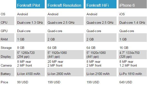 fonkraft-Comparison